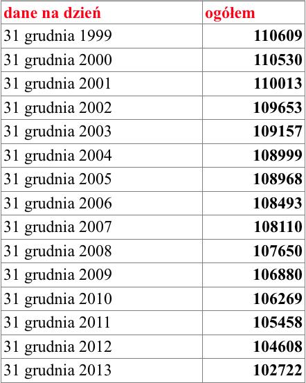 Liczba mieszkańców Kalisza 2014