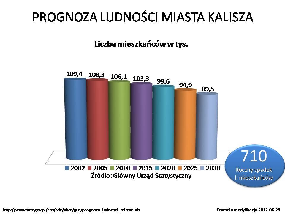 Liczba mieszkańców Kalisza